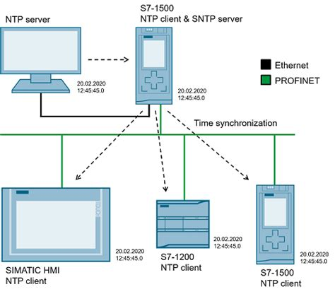 Library for SNTP Server Functionality in SIMATIC S7 CPUs